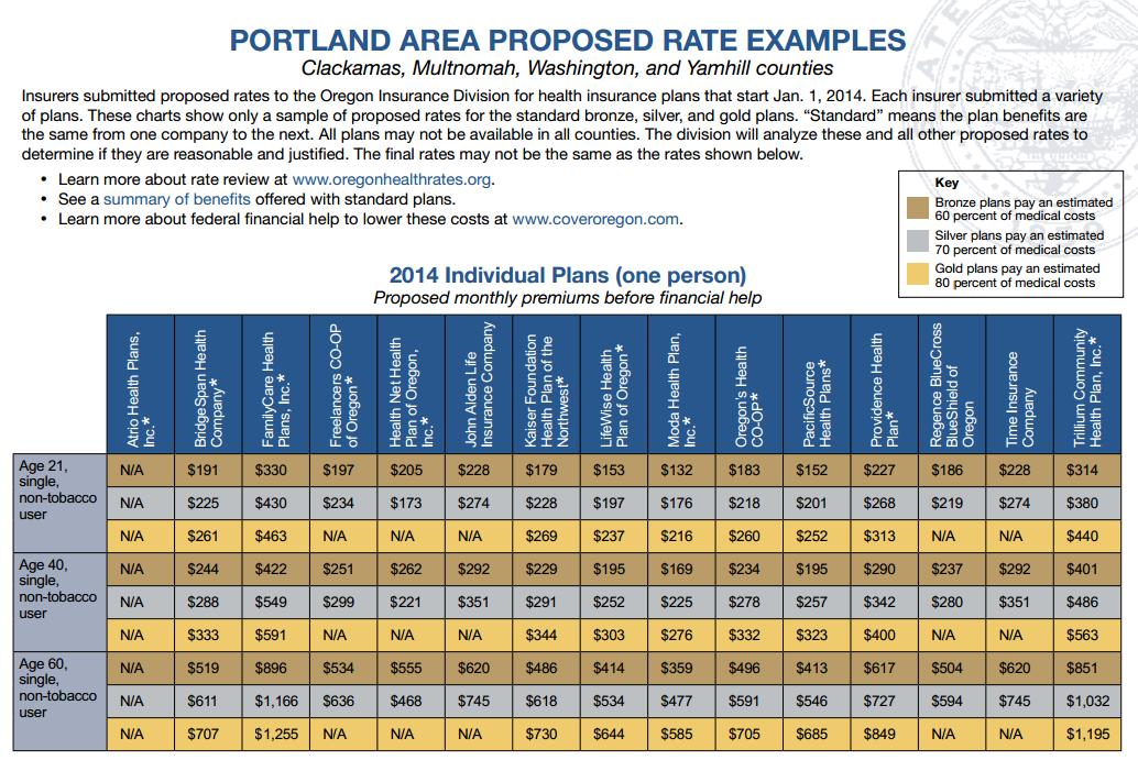 oregon proposed rates